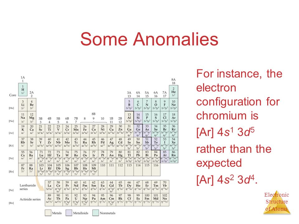 Some Anomalies For instance, the electron configuration for chromium is. [Ar] 4s1 3d5. rather than the expected.