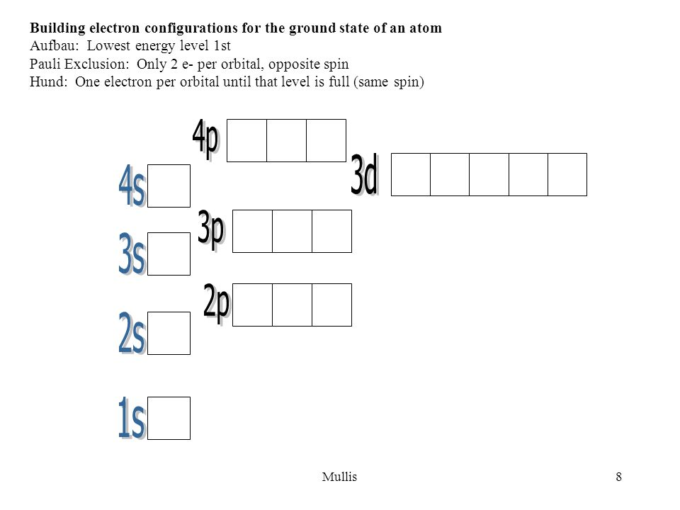 Building electron configurations for the ground state of an atom
