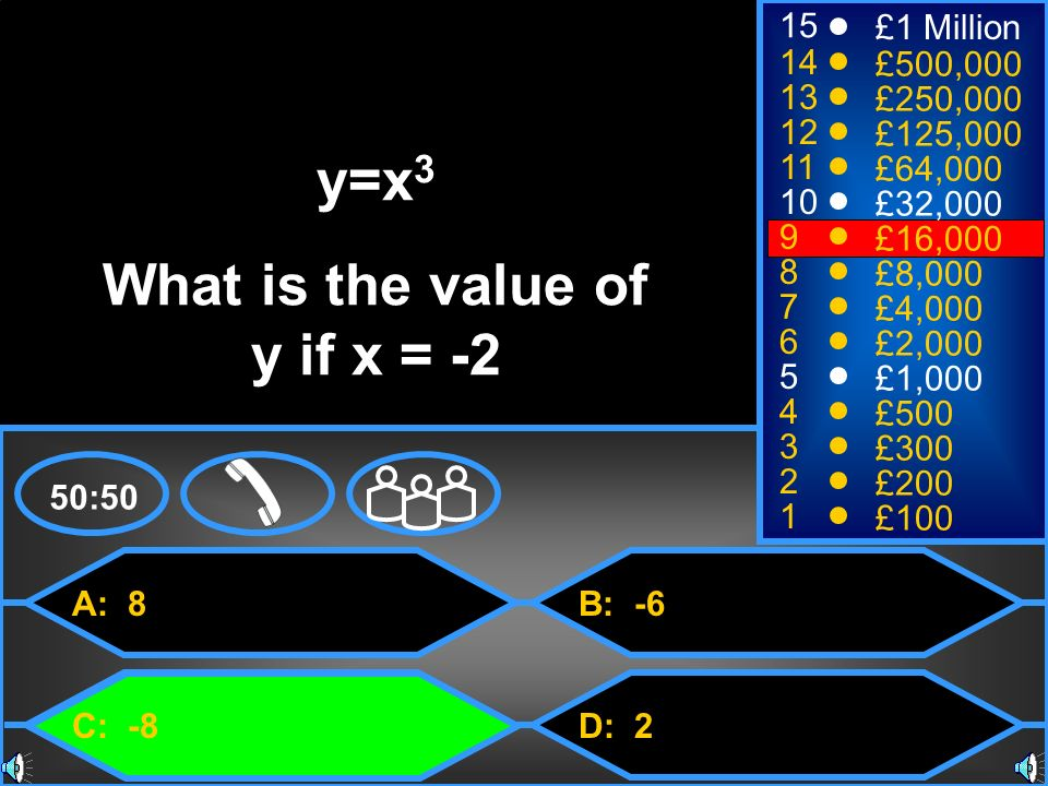 What is the value of y if x = -2