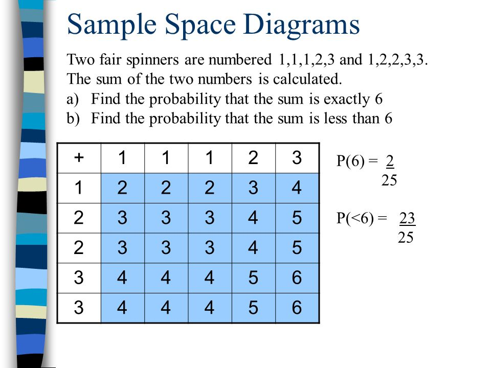 Sample Space Diagrams And Tree Diagrams Ppt Video Online Download