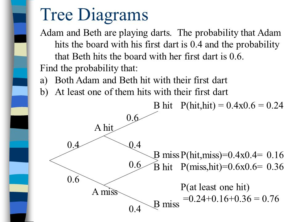 For sample space probability tree diagram house wiring diagram sample space diagrams and tree diagrams ppt video online download rh slideplayer com math tree diagram tree diagram examples ccuart Images