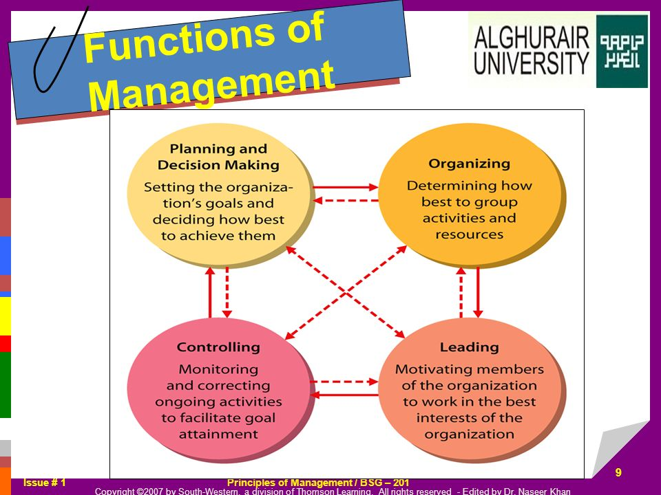 the organizing function of management The functions of management uniquely describe managers' jobs the most commonly cited functions of management are planning, organizing, leading, and controlling, although some identify additional functions.