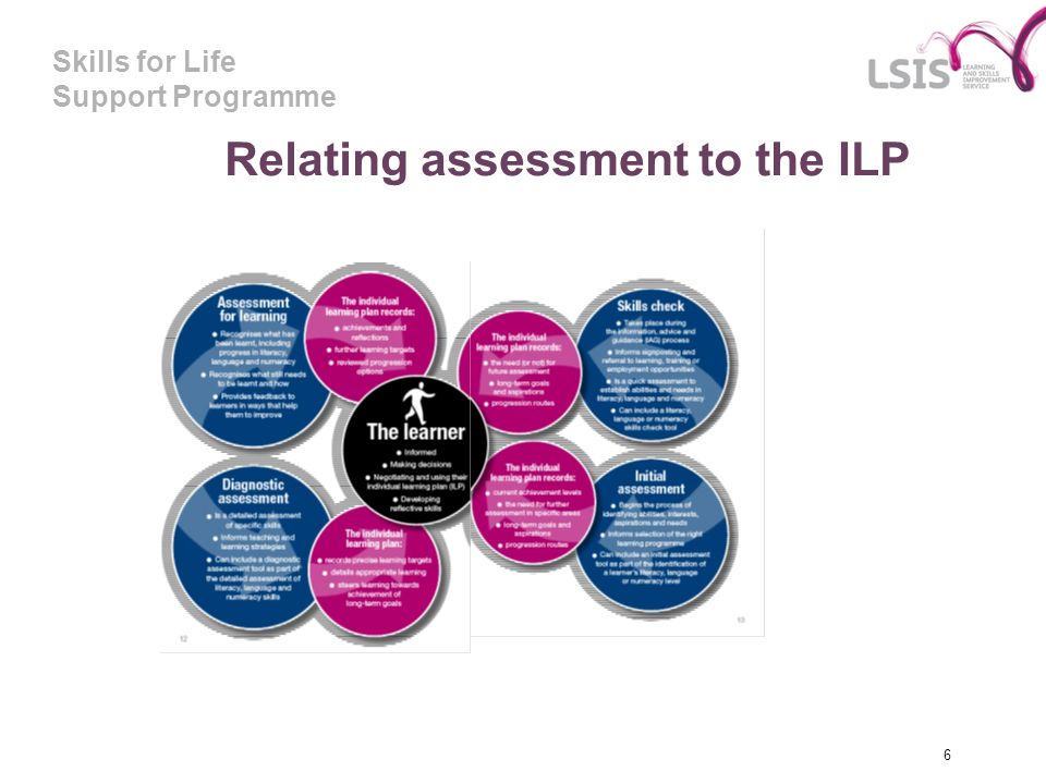 Relating assessment to the ILP