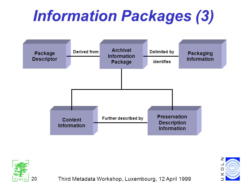 Information Packages (3)