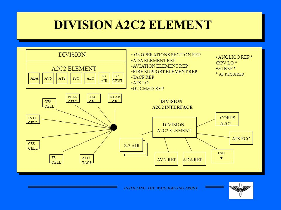 DIVISION A2C2 ELEMENT DIVISION A2C2 ELEMENT G3 OPERATIONS SECTION REP