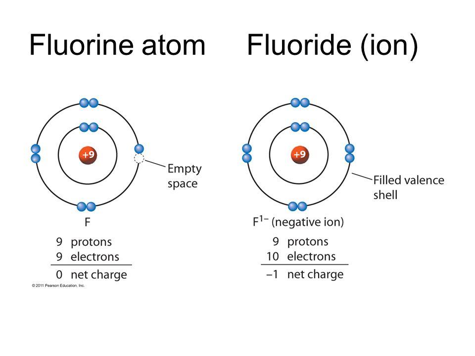 Orbital Diagram For Fluorine Ion Circuit Connection Diagram