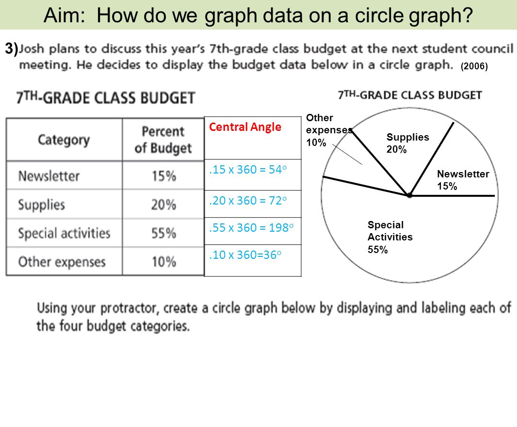 A circle graph represents data as a part of a whole using a circle 3 central angle 15 x 360 54o 20 x 360 72o ccuart Images