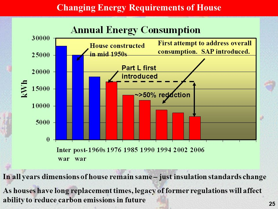 Changing Energy Requirements of House