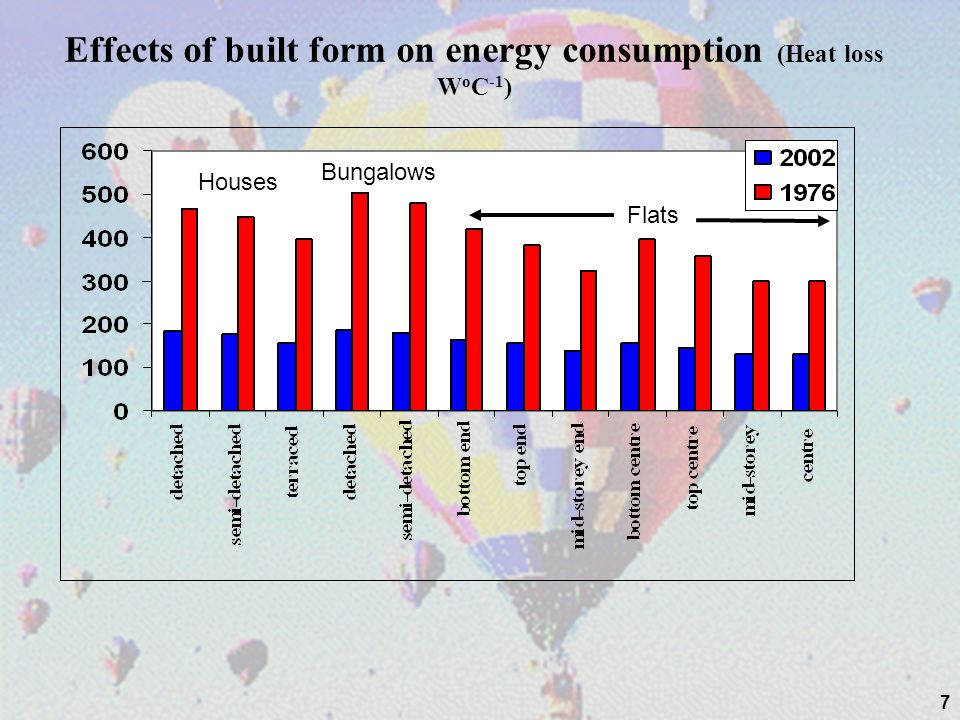 Effects of built form on energy consumption (Heat loss WoC-1)
