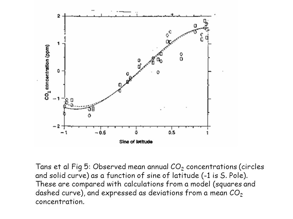 Tans et al Fig 5: Observed mean annual CO2 concentrations (circles and solid curve) as a function of sine of latitude (-1 is S.