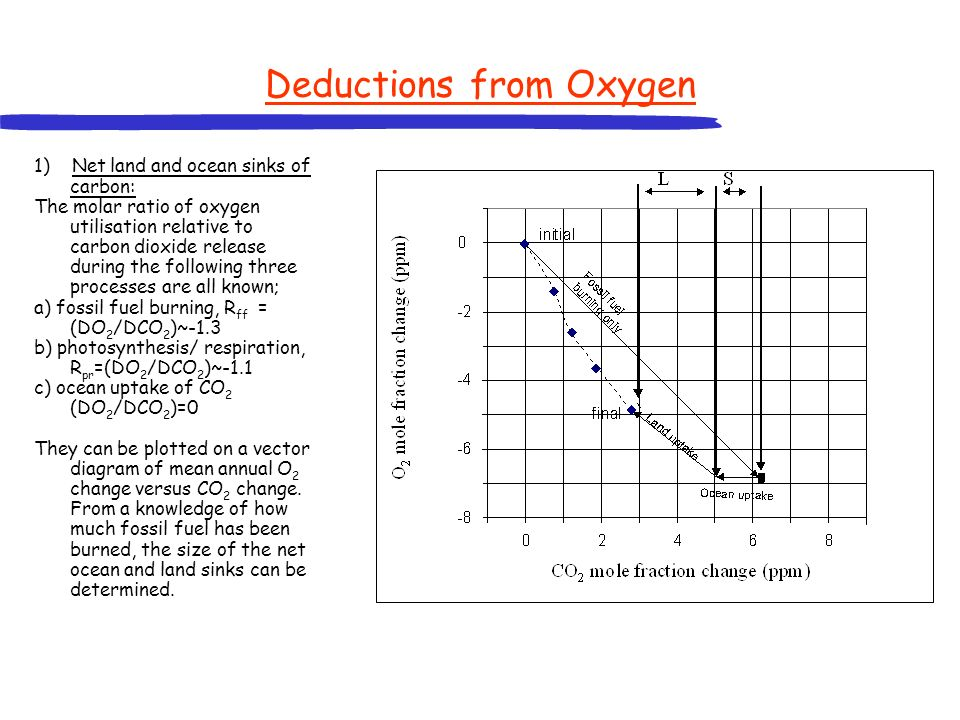 Deductions from Oxygen