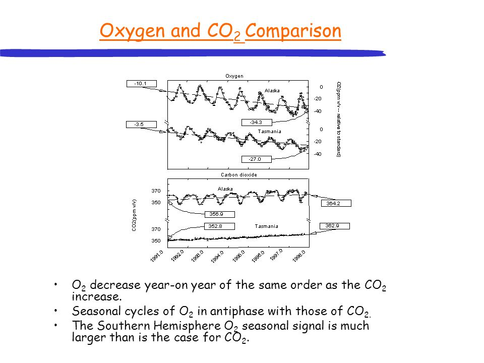 Oxygen and CO2 Comparison