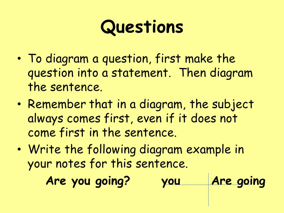 Diagramming A Question Block And Schematic Diagrams