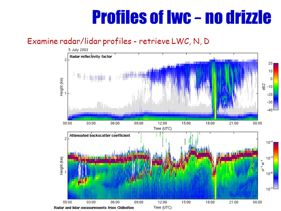 Profiles of lwc – no drizzle