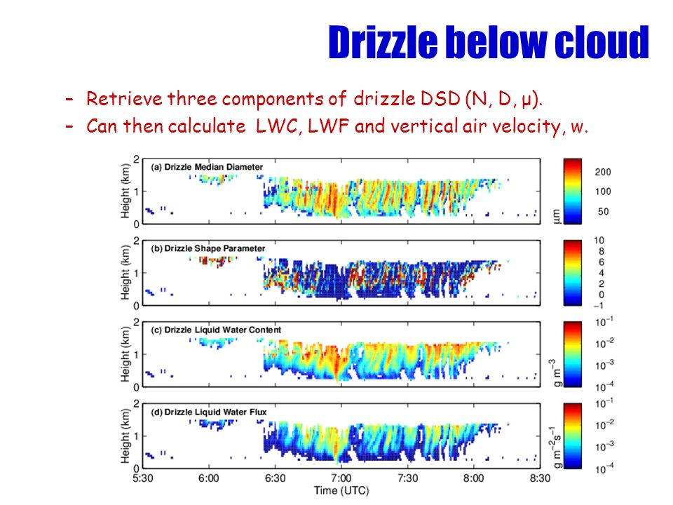 Drizzle below cloud Retrieve three components of drizzle DSD (N, D, μ).