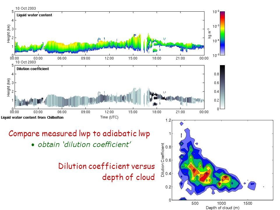 Compare measured lwp to adiabatic lwp