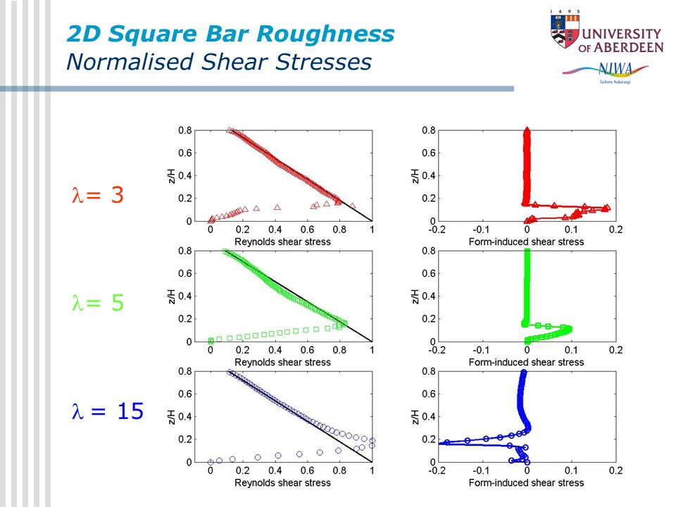 2D Square Bar Roughness Normalised Shear Stresses