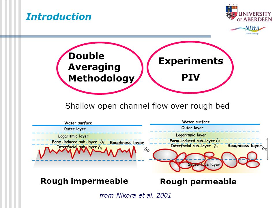 Introduction Double Averaging Experiments Methodology PIV