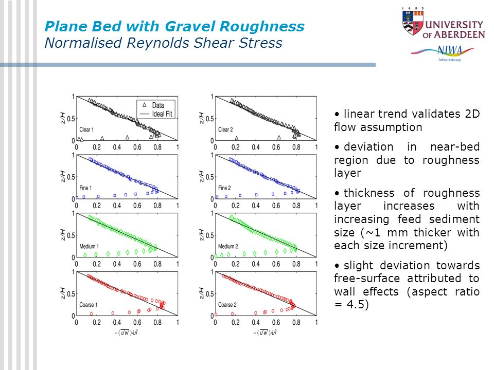 Plane Bed with Gravel Roughness Normalised Reynolds Shear Stress