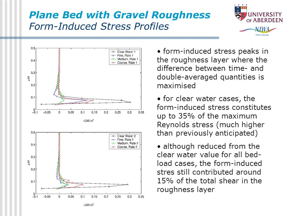 Plane Bed with Gravel Roughness Form-Induced Stress Profiles