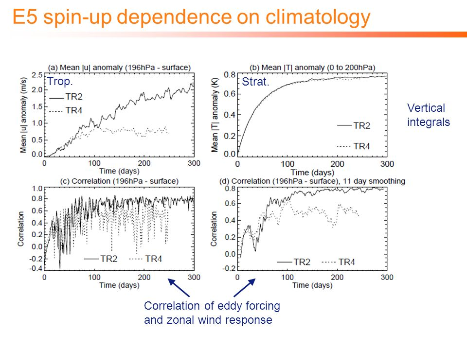 E5 spin-up dependence on climatology