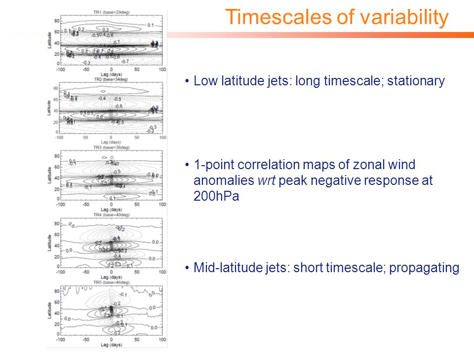 Timescales of variability