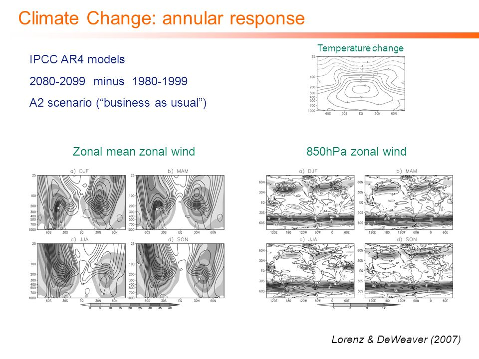 Climate Change: annular response