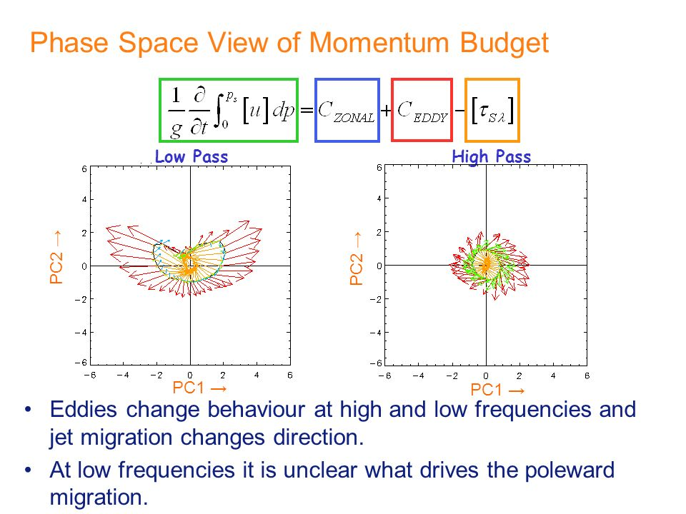 Phase Space View of Momentum Budget