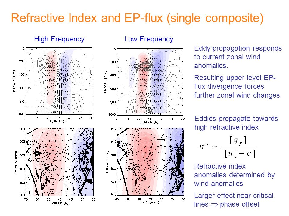 Refractive Index and EP-flux (single composite)