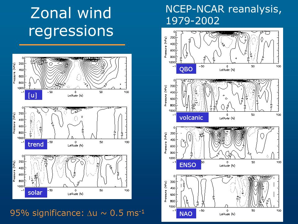Zonal wind regressions