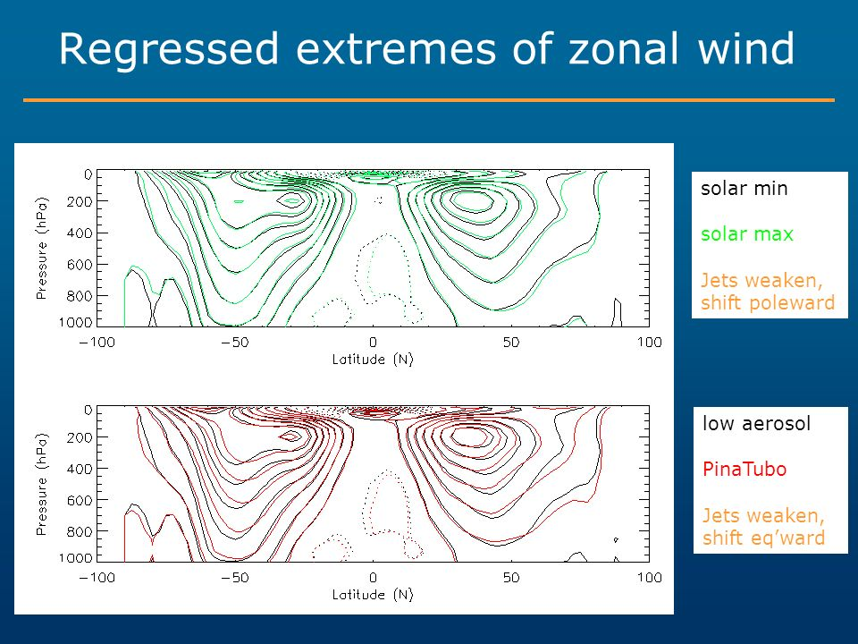 Regressed extremes of zonal wind