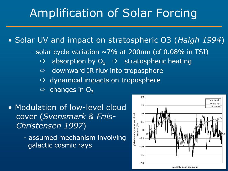 Amplification of Solar Forcing