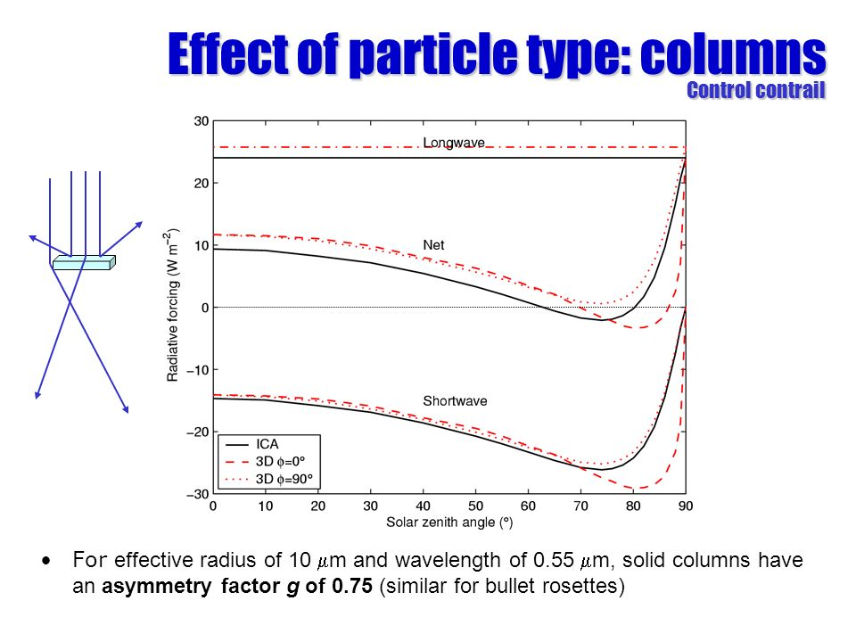 Effect of particle type: columns