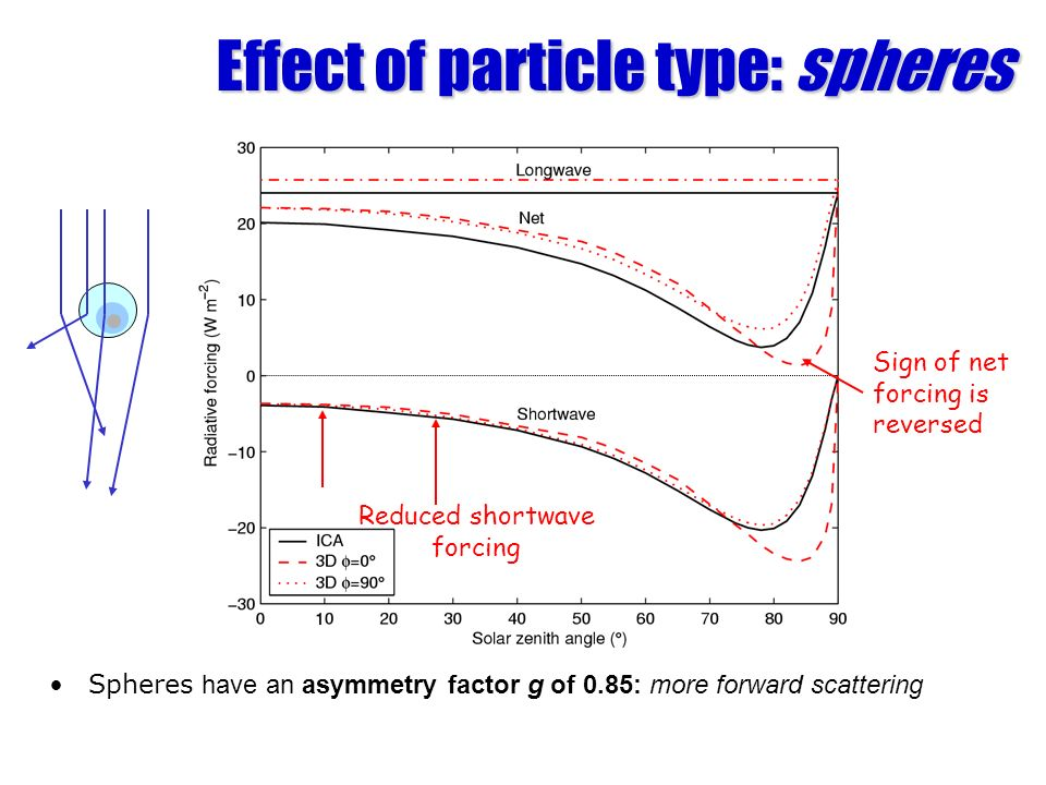 Effect of particle type: spheres