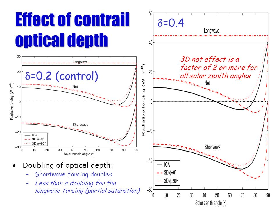 Effect of contrail optical depth