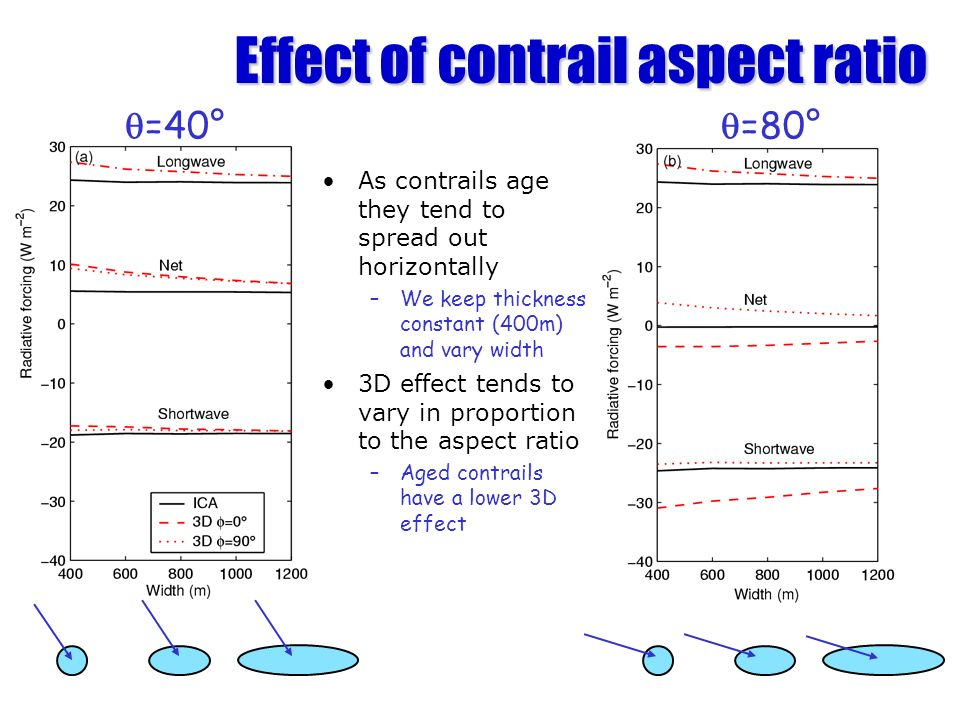 Effect of contrail aspect ratio