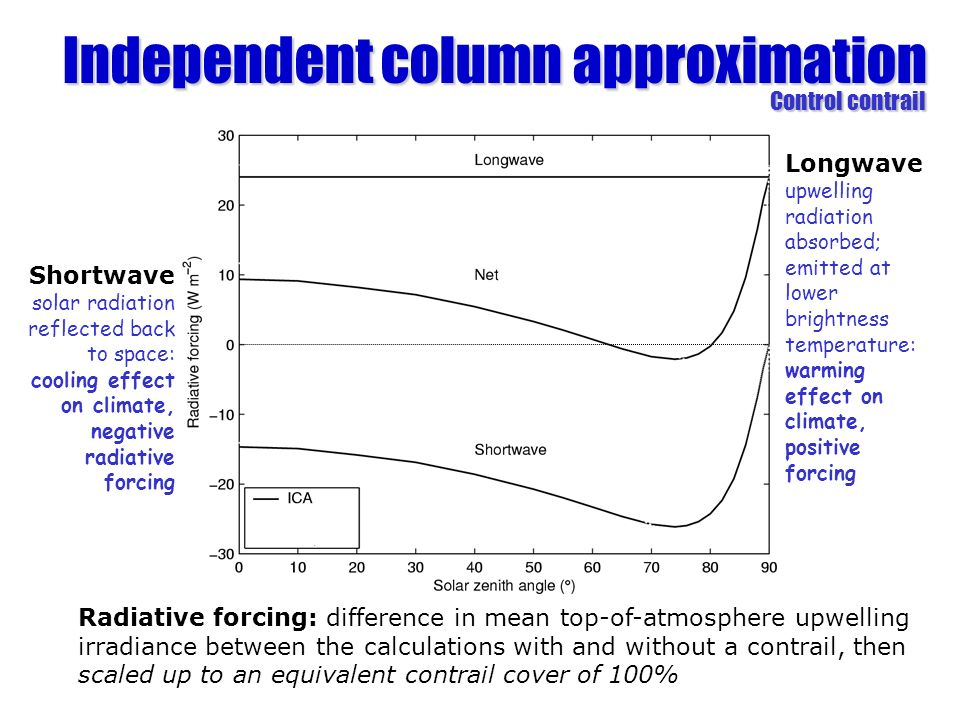 Independent column approximation