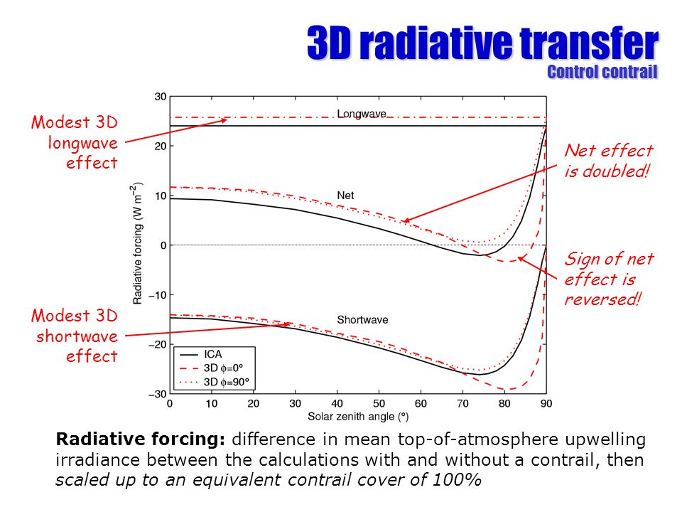 3D radiative transfer Control contrail Modest 3D longwave effect