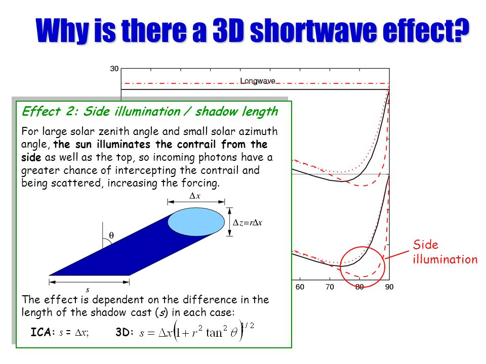 Why is there a 3D shortwave effect