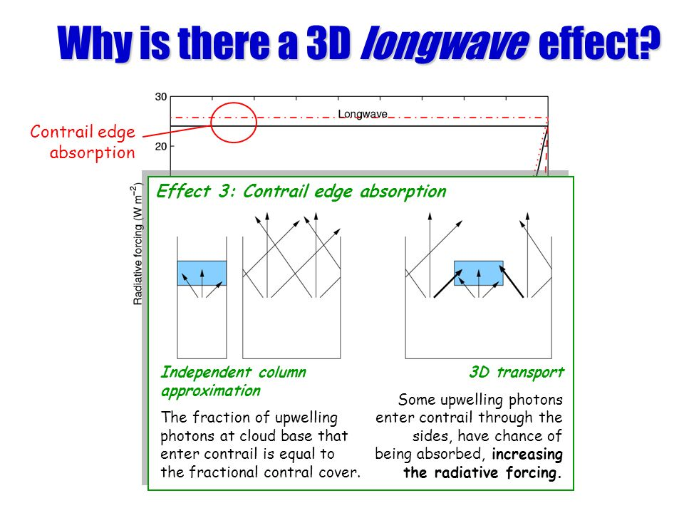 Why is there a 3D longwave effect