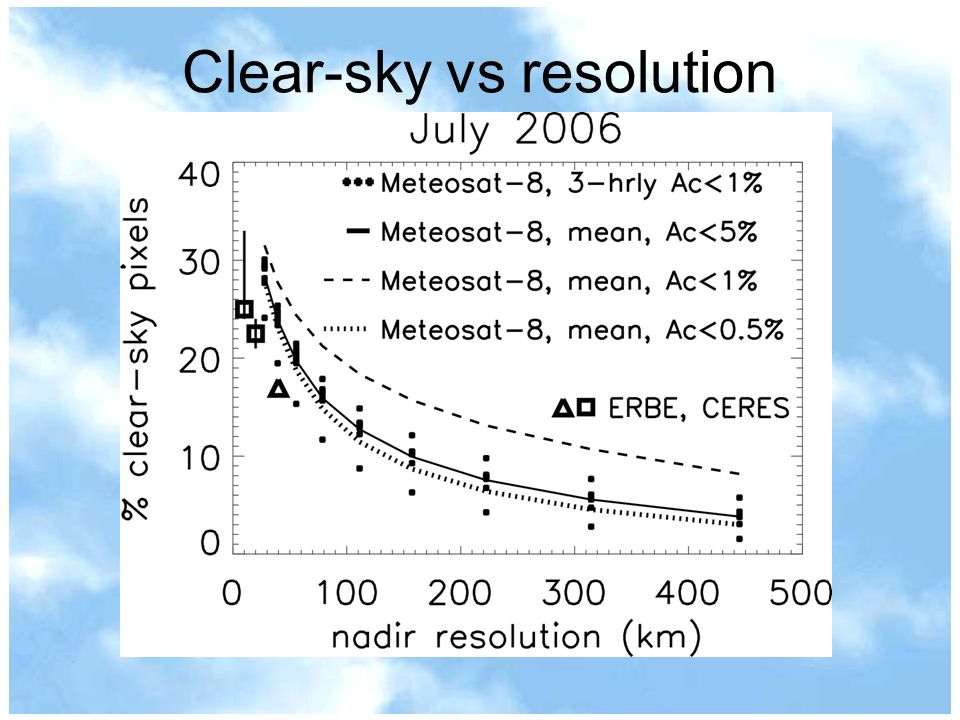 Clear-sky vs resolution