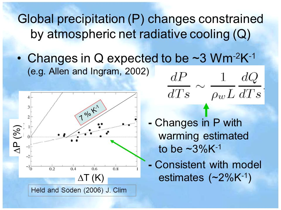 Changes in Q expected to be ~3 Wm-2K-1 (e.g. Allen and Ingram, 2002)