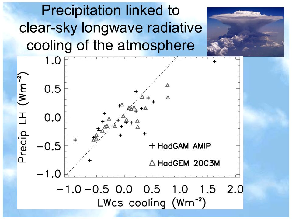 Precipitation linked to clear-sky longwave radiative cooling of the atmosphere
