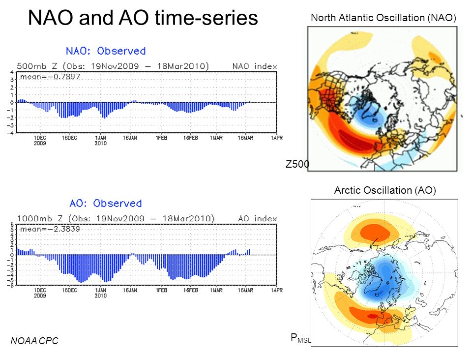 NAO and AO time-series North Atlantic Oscillation (NAO) Z500