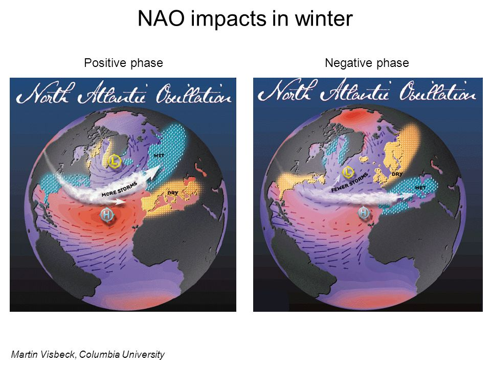 NAO impacts in winter Positive phase Negative phase