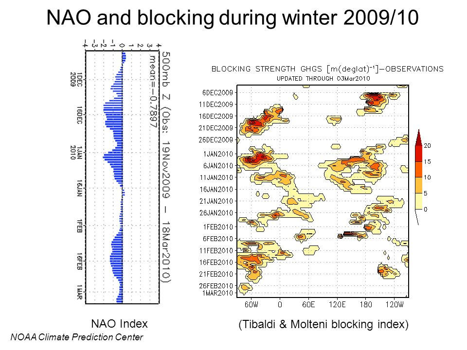 NAO and blocking during winter 2009/10
