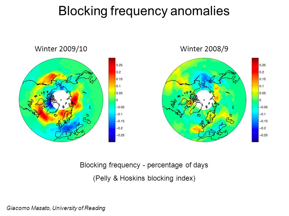 Blocking frequency anomalies