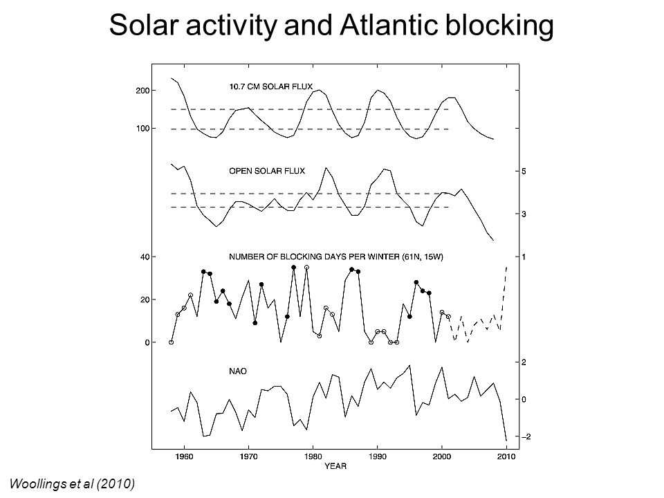 Solar activity and Atlantic blocking