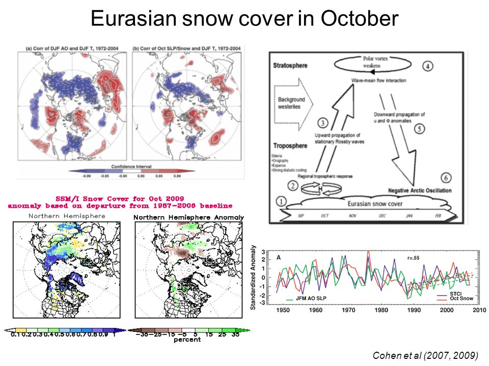 Eurasian snow cover in October