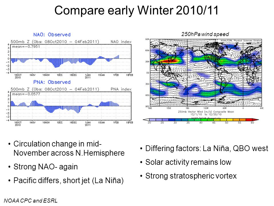 Compare early Winter 2010/11 250hPa wind speed. Circulation change in mid-November across N.Hemisphere.